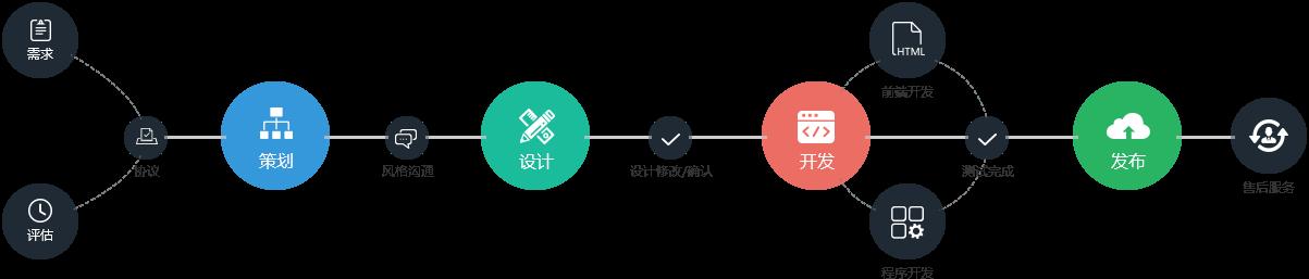 網站建設服務流程